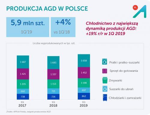 Rynek i przemysł AGD w 1Q 2019