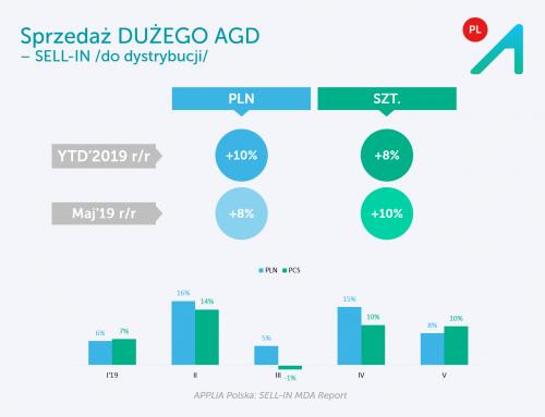 2,2 mln szt. dużego AGD dotarczono do dystrybucji w okresie I-V tego roku, +8% r/r