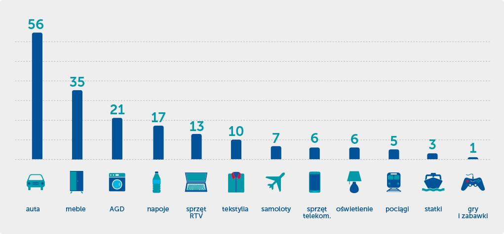 Produkcja AGD na tle innych branż (mld zł, 2017)
