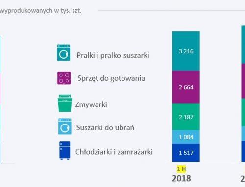 Raport o produkcji AGD w Polsce za pierwsze półrocze