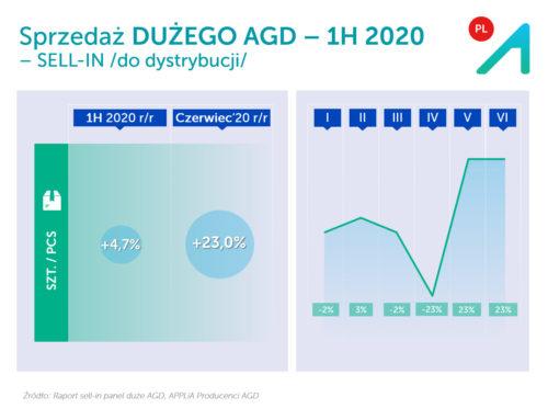 Rynek dostaw AGD po I poł. 2020