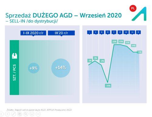 Sprzedaż AGD do dystrybucji – WRZESIEŃ 2020