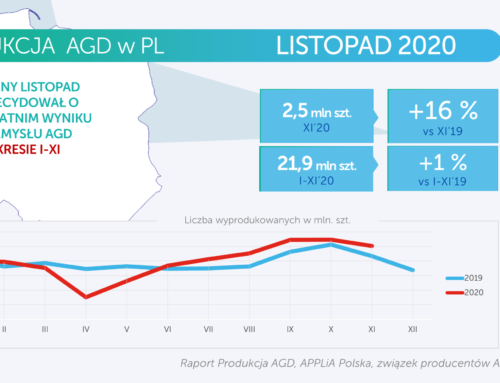 Produkcja AGD – listopad 2020