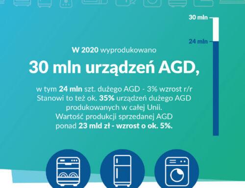 RAPORT AGD: Rekordowa produkcja. Przemysł AGD motorem polskiej gospodarki w roku 2020.
