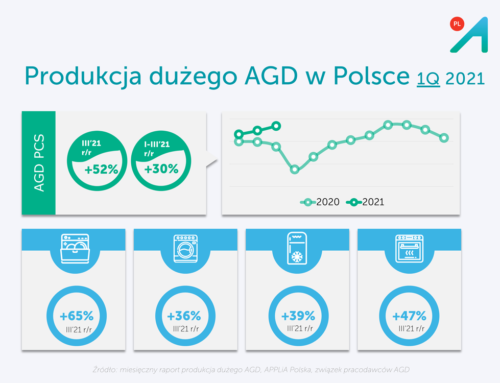 Produkcja AGD bije kolejne rekordy – raport APPLiA za 1Q 2021
